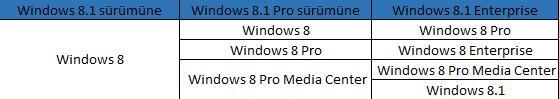 Windows 8.1'e Yükseltme (Upgrade) Seçenekleri