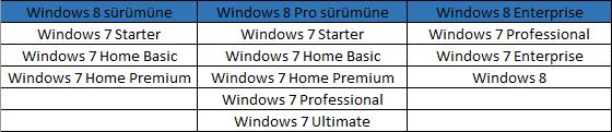 Windows 8'e Yükseltme (Upgrade) Seçenekleri