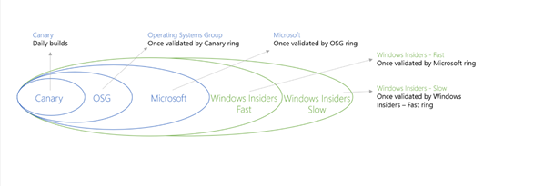 Windows 10  – Yüzüklerin Efendisi – Technical Preview Rings