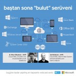 Bastan Sona Bulut Seruveni – Part2 – Windows Server 2016 – Part1