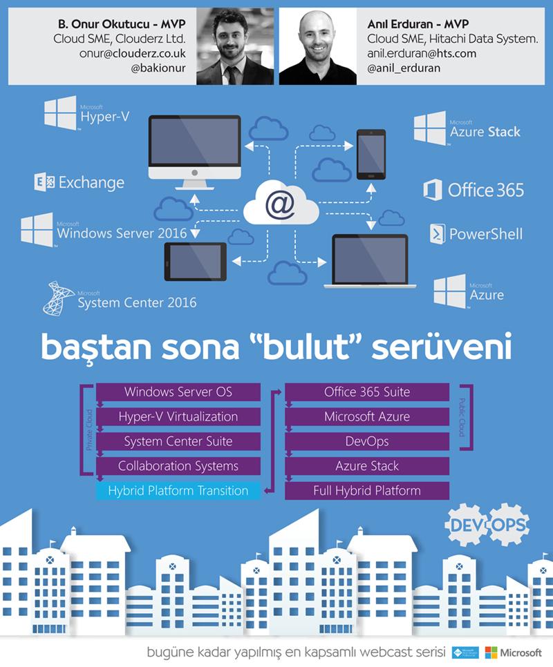 Baştan Sona Bulut Serüveni Part 2 – Windows Server 2016 Part 2 – Popüler Özellikler