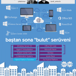 Baştan Sona Bulut Serüveni Part 2 – Windows Server 2016 Part 4